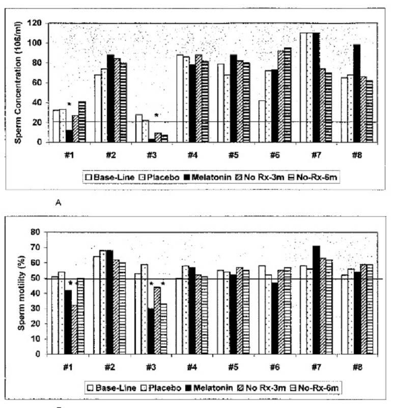 Das Studienergebnis: Beeinträchtigte Spermienqualität, weniger Östrogen, bessere Testosteron:E2 Ratio
