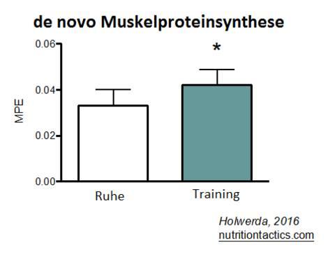 Muskulös & definiert bleiben – auch im Alter! | Krafttraining & Protein vor dem zu Bett gehen