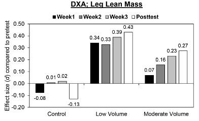Das Studienergebnis: 3 Wochen Training = +0,47 kg bzw. +0,68 kg Muskelmassezuwachs