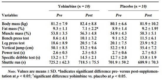 Yohimbine Wirkung: Hilft es beim Fettabbau?