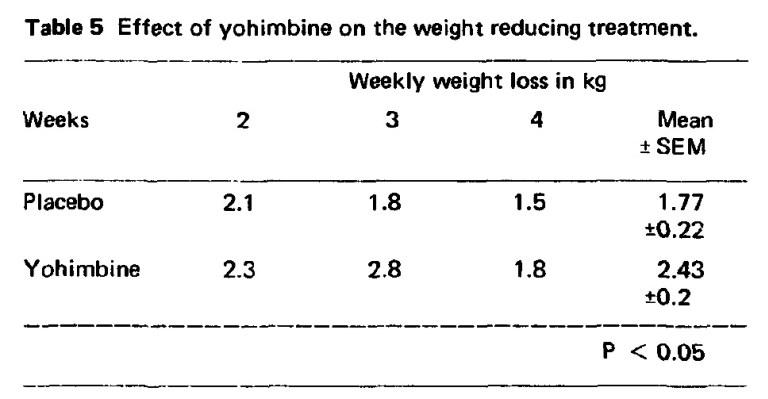 Wissenschaftliche Daten zu Yohimbine und Fettverlust