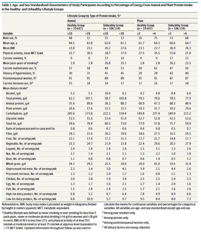 Ist pflanzliches Eiweiß gesünder als tierisches Eiweiß? | Studien Review