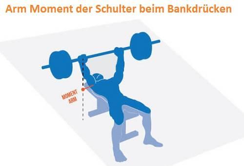 Mehr Leistung im Bankdrücken: Der optimierte Hantelpfad