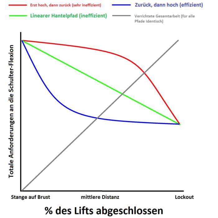 Ist der effizienteste Weg zwischen zwei Punkten nicht eine gerade Linie?