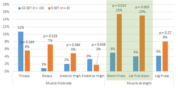 German Volume Training (GVT): Zu viel Volumen? Nur Core, Beine & Trizeps profitieren von 10 Vs. 5 Sätzen