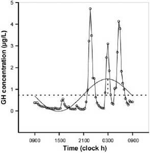 Der zirkadiane Rhythmus in CRPT: Warum funktioniert CRPT?