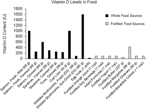 Vitamin D & Testosteron