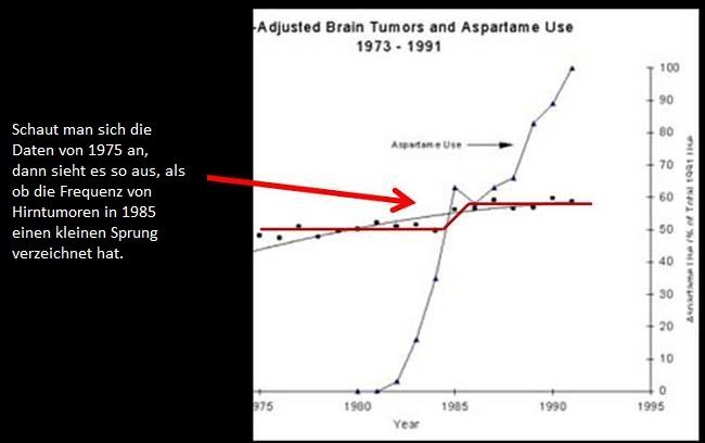 Olney Studie: Aspartam und Krebsrisiko