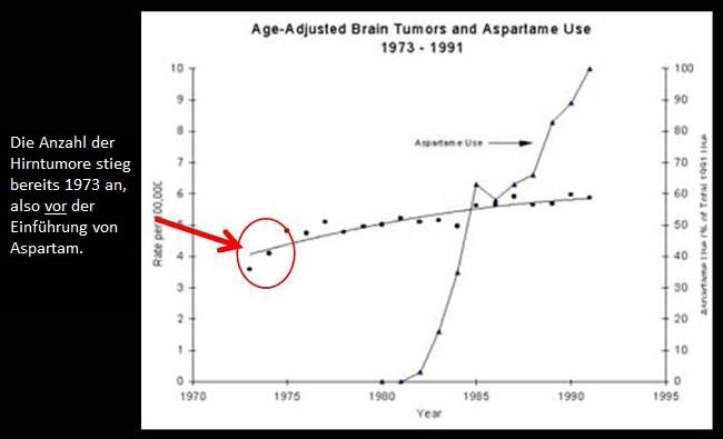 Die Wahrheit über Aspartam