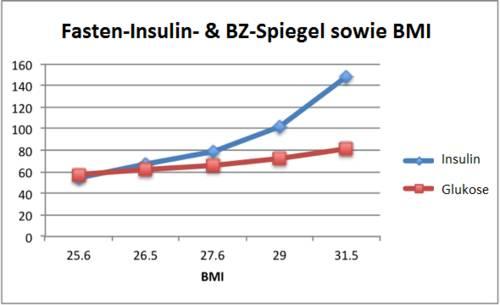 Der Insulinspiegel steigt und fällt mit dem Körpergewicht