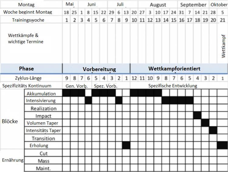 Jährlichen Trainingsplan erstellen: Phasen-Klassifikation