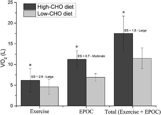 VO2 als Marker für Fettoxidation während (EXERCISE) und nach (EPOC = excess post-exercise oxygen consumption) in 5 körperlich aktiven Männern als Reaktion auf supmaximales Training in Kombination mit einer kohlenhydratreichen (High-CHO) Vs. kohlenhydratarmen (LOW-CHO) Ernährung.