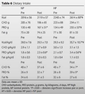 Eine proteinreiche Ernährung (3,4 g/kg/d) kombiniert mit schwerem Widerstandstraining verbessert die Körperkomposition von gesunden, trainierenden Männern und Frauen – eine Follow-Up Untersuchung