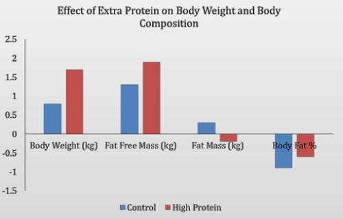 Auswirkungen einer Extra-Zufuhr Protein auf die Körperkomposition im Vergleich zur Kontrollgruppe. (Bildquelle: Antonio et al, 2014)