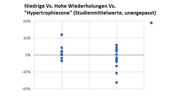 Studien, die niedrige und moderate Wiederholungsbereiche erklären, befinden sich links und die, die moderate und hohe Wiederholungsbereiche vergleichen, befinden sich rechts. (Bildquelle: StrongerByScience.com)