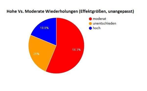 """Vergleich Nr. #2: Der """"Hypertrophiebereich"""" vs. Hohe und niedrige Wiederholungen - Effektstärken"""