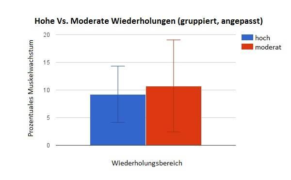 Vergleich Nr. #3: Das prozentuale Muskelwachstum in jeder Studie