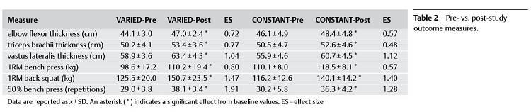 Der optimale Wiederholungsbereich für Muskelaufbau (Hypertrophie): Gibt es ihn wirklich?