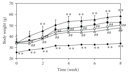 Gewichtsveränderung in den Studien-Tieren bei artgerechter Ernährung [MF] und einer typischen westlichen Ernährung [WTD] mit und ohne Pinien-Extrakt (Flavagenol). (Bildquelle: Shimada et al, 2011)