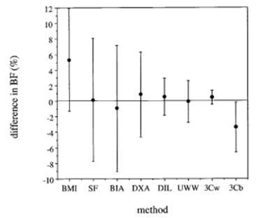 Wie funktioniert die bioelektrische Impedanzmethode?