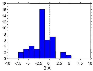 Die Tücken der Körperfettmessung – Teil 3: Bioelektrische Impedanzanalyse (BIA)