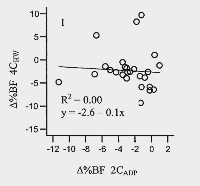 Änderungen des Körperfettanteils in %, Vergleich des Bod Pod zum 4-Komponenten Modell (Bildquelle: Mahon et al, 2007)