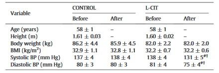 Citrullin - kardiovaskuläre Wirkung