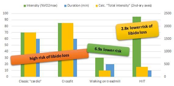 Trainingsvolumen, Intensität und Libido: Es geht nicht nur ums Cardio! | Studien Review