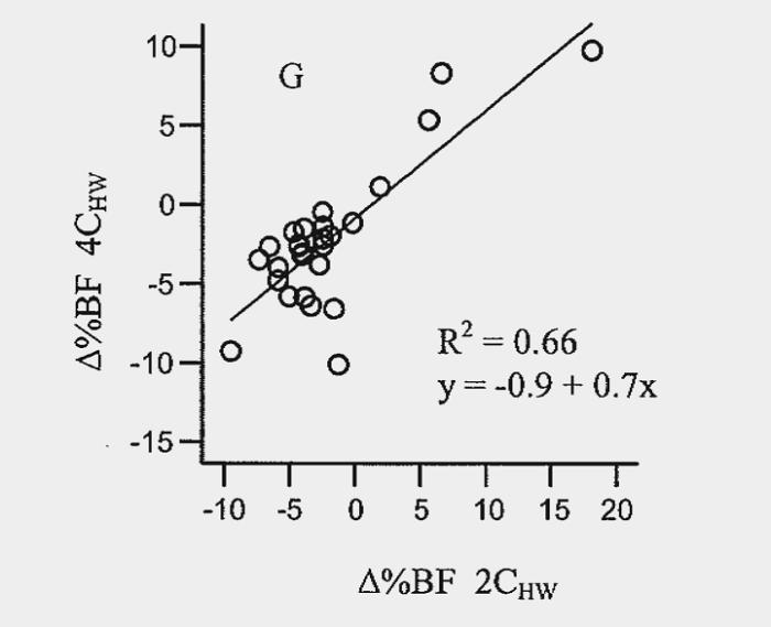 Die Tücken der Körperfettmessung – Teil 1: 2-Komponenten Modell, 4-Komponenten Modell & Unterwasser-Wiegen