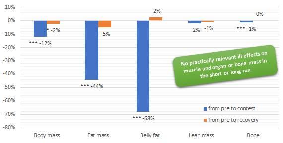 Frauen & Wettkampfdiät: Veränderungen in der Körperkomposition; für Fett- und Magermasse habe ich die Durchschnitte aller 3 Messmethoden verwendet (also DXA-, Bioimpendanz- und Hautfaltenmessung) * p < 0.05 and *** p < 0.001 (Bildquelle: Suppversity.com, 2017 | Hulmi et al, 2017)
