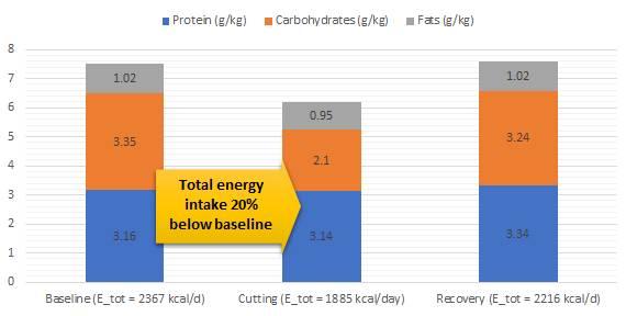 Frauen & Wettkampfdiät: Energieaufnahme, ausgedrückt in Form der Protein-, Fett- und Kohlenhydratzufuhr in Relation zum Körpergewicht (Bildquelle: Suppversity.com, 2017   Hulmi et al, 2017)