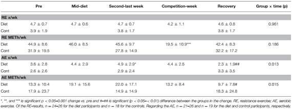Frauen & Wettkampfdiät: Tabellarische Übersicht des Trainingspensums während der Diätphase und der Kontrollgruppe. (Bildquelle: Suppversity.com, 2017   Hulmi et al, 2017)