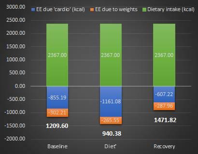 Frauen & Wettkampfdiät: Es ist wichtig zu sagen, dass die Energiebalance der Teilnehmer 16% über dem Basisausgangswert während der Erholungsphase lag und der Unterschied zwischen Energieaufnahme und dem Energieaufwand 1471.92 kcal (vs. 1209.60 kcal zur Baseline) betrugt. Und dennoch: Sie haben nicht zugenommen, sondern kehrten lediglich zu ihrem ursprünglichen Körperfettanteil zurück. Die Zahlen unter den Balken zeigen die tägliche Energiebalance berechnet, basierend auf den Daten von Hulmi et. al., nach Subtraktion des Energieverbrauchs (Cardio und Gewichte) von der Nahrungsaufnahme. (Bildquelle: Suppversity.com, 2017   Hulmi et al, 2017)