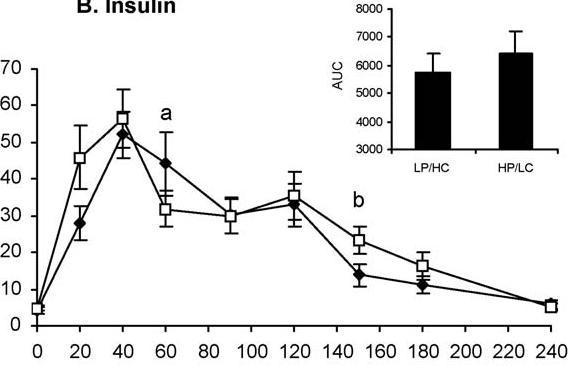 Insulinspiegel - Insulinreaktion bei einer proteinreichen und einer kohlenhydratreichen Mahlzeit.