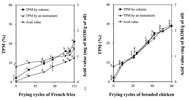 Ist das Heißluftfrittieren gesünder als traditionelles Frittieren? | Studien Reviewal-2012.jpg
