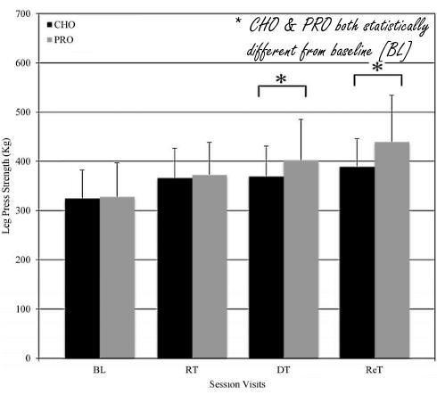 Veränderung der Beinkraft bei den Probanden während des Studienzeitraums.