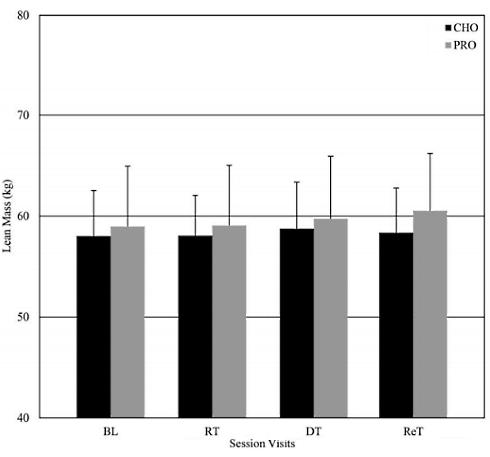 Veränderung der Körperkomposition bei den Probanden während des Studienzeitraums.