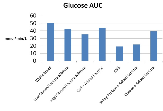 Blutzuckerreaktion bei Milchprodukten, verglichen mit Weißbrot.