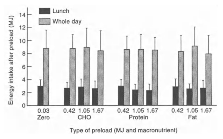 High Fat Diäten | Lässt dich der Verzehr von Fett vor einer Mahlzeit weniger essen?
