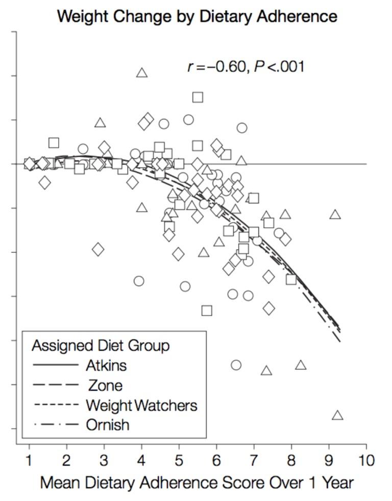 Führt eine höhere Fettaufnahme zu einem höheren Fettverlust?