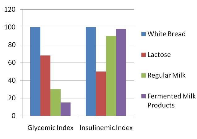 Insulin-Index von Milchprodukten, verglichen mit Weißbrot.