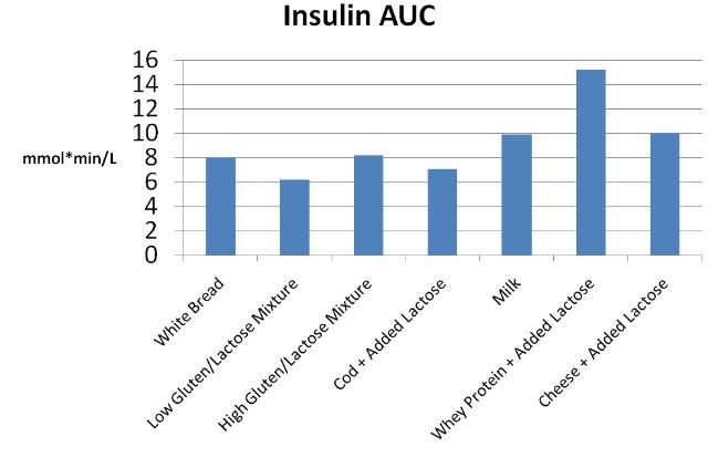 Insulinreaktion bei Milchprodukten, verglichen mit Weißbrot.