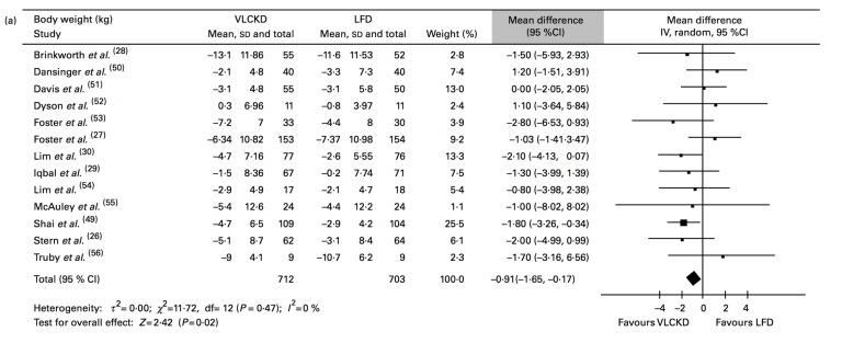High Fat Ernährung | Führt eine höhere Fettaufnahme zu einem höheren Fettverlust?