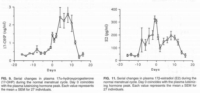 Hormonelle Schwankungen: Monatszyklus-Konzentration-17-OHP-E2