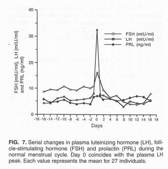 Hormonelle Schwankungen: Konzentration von Luteinisierenden Hormon (LH), Follikel stimulierenden Hormon (FSH) und Prolaktin (PRL). (Bildquelle: Usuki et al, 2000)