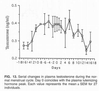 Hormonelle Schwankungen: Konzentration von Testosteron (T).
