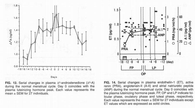 Konzentration von Androstenedion (∆4-A), Endothelin 1 (ET), aktives Renin (PRA), Angiotensin II (A-II) und Atriales natriuretisches Peptid (ANP) im Verlauf des Monatszyklus. (Bildquelle: Usuki et al, 2000)