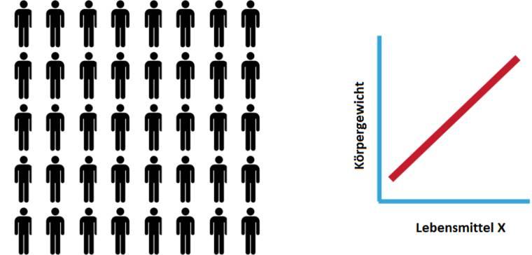 Bei Observationsstudien verfügt man über die Daten einer Stichprobe (Y Menschen), darunter auch was diese wie häufig konsumieren. Hieraus kann man z.B. eine Korrelation zwischen Körpergewicht und Konsum ableiten. (Bildquelle: ScienceDrivenNutrition.com)