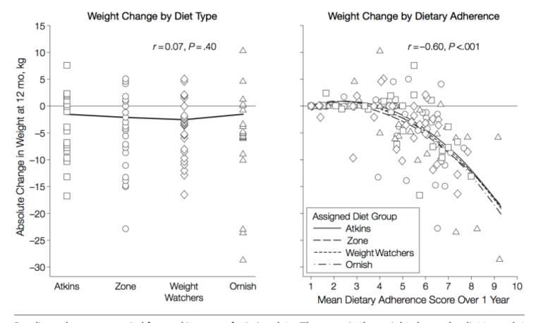Auswirkungen populärer Diätformen hinsichtlich Gewichtsveränderung (Grafik links) und korrigiert nach Einhaltung der Diätvorgaben (Grafik rechts( (Bildquelle: Dansinger et al, 2005)