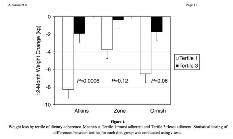 Gewichtsveränderung nach Diätform. Abgebildet sind jeweils das 1 und das 3 Tertil. (Bildquelle: Alhassan et al, 2007)